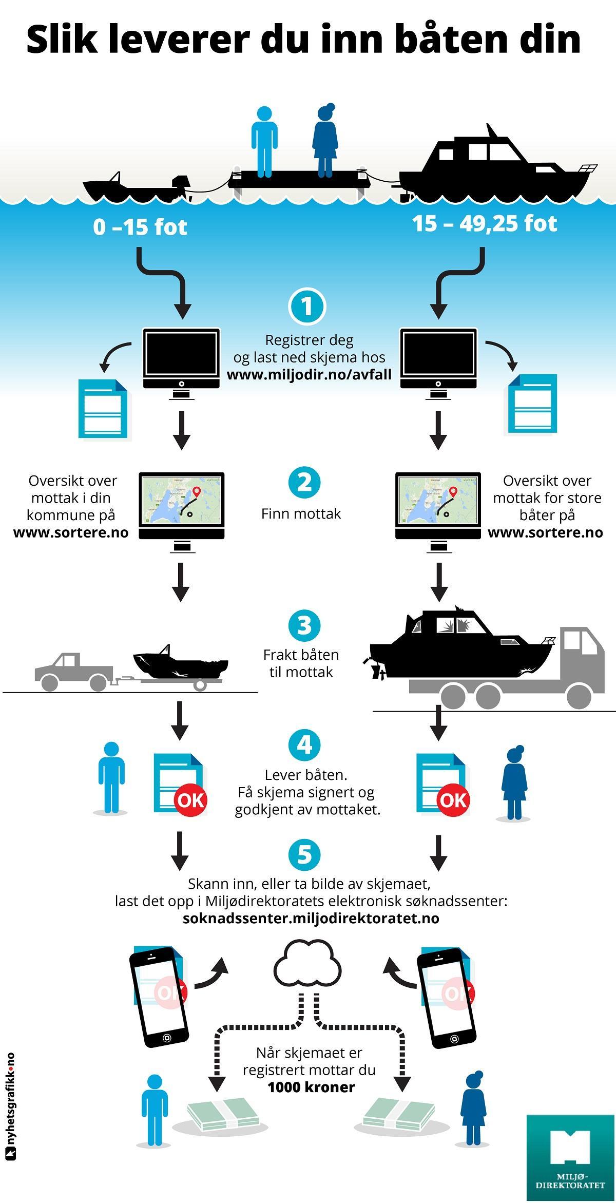 Slik-leverer-du-inn-båten-din Miljødirektoratet tilapsset 1200c2500 plakat